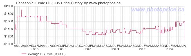 US Price History Graph for Panasonic Lumix DC-GH5