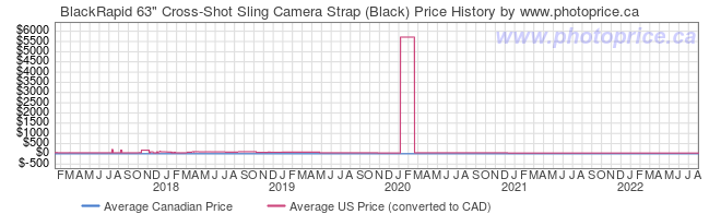 Price History Graph for BlackRapid 63
