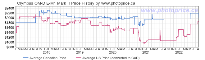 Price History Graph for Olympus OM-D E-M1 Mark II