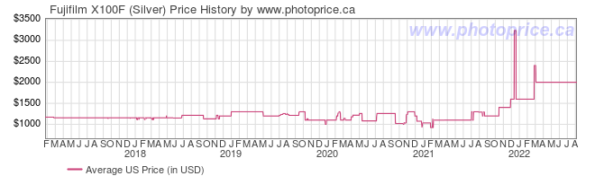 US Price History Graph for Fujifilm X100F (Silver)