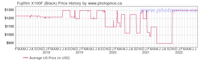 US Price History Graph for Fujifilm X100F (Black)