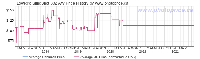 Price History Graph for Lowepro SlingShot 302 AW