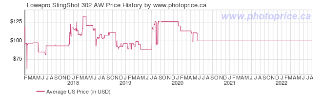 US Price History Graph for Lowepro SlingShot 302 AW