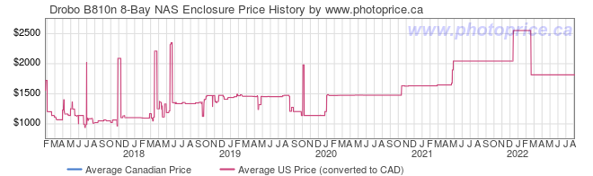 Price History Graph for Drobo B810n 8-Bay NAS Enclosure