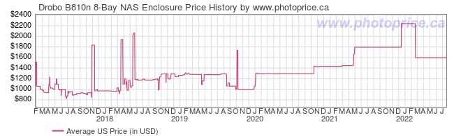 US Price History Graph for Drobo B810n 8-Bay NAS Enclosure