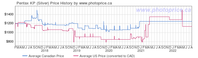Price History Graph for Pentax KP (Silver)