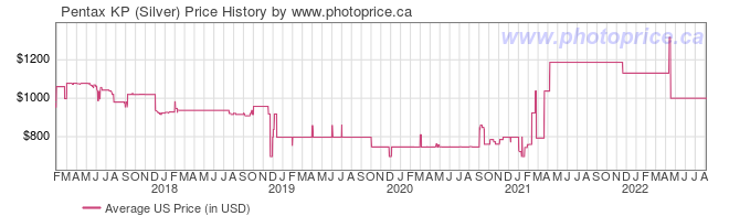 US Price History Graph for Pentax KP (Silver)