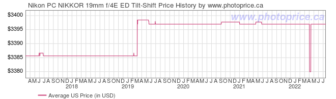 US Price History Graph for Nikon PC NIKKOR 19mm f/4E ED Tilt-Shift
