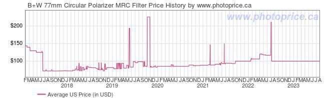 US Price History Graph for B+W 77mm Circular Polarizer MRC Filter