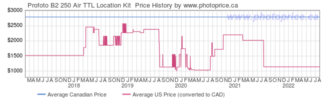 Price History Graph for Profoto B2 250 Air TTL Location Kit