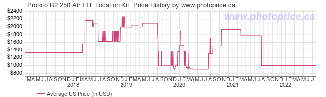 US Price History Graph for Profoto B2 250 Air TTL Location Kit