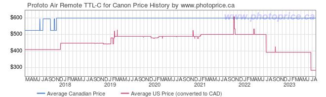 Price History Graph for Profoto Air Remote TTL-C for Canon