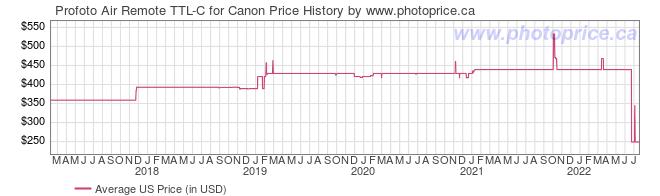 US Price History Graph for Profoto Air Remote TTL-C for Canon