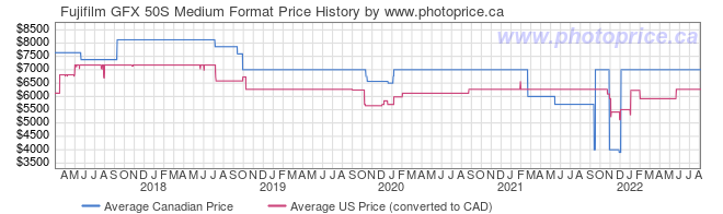 Price History Graph for Fujifilm GFX 50S Medium Format