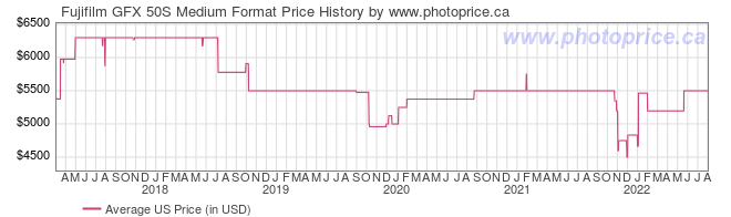 US Price History Graph for Fujifilm GFX 50S Medium Format