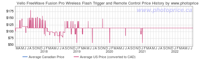 Price History Graph for Vello FreeWave Fusion Pro Wireless Flash Trigger and Remote Control