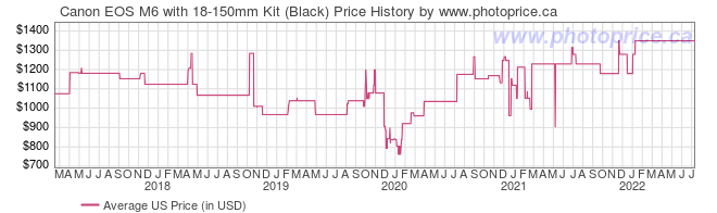 US Price History Graph for Canon EOS M6 with 18-150mm Kit (Black)
