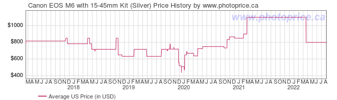 US Price History Graph for Canon EOS M6 with 15-45mm Kit (Silver)