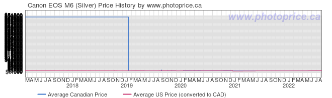 Price History Graph for Canon EOS M6 (Silver)