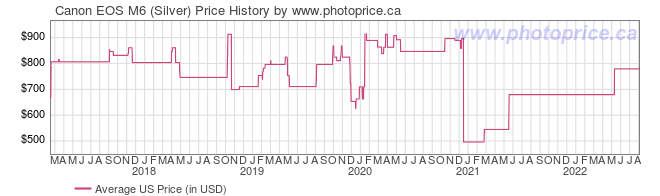 US Price History Graph for Canon EOS M6 (Silver)