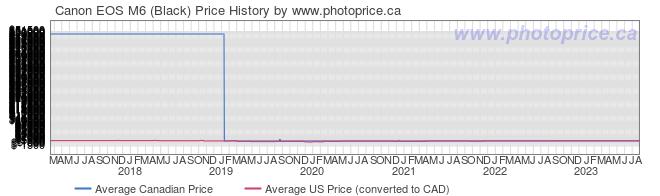Price History Graph for Canon EOS M6 (Black)