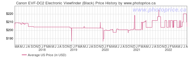 US Price History Graph for Canon EVF-DC2 Electronic Viewfinder (Black)