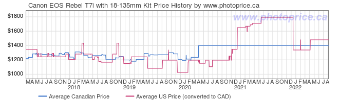 Price History Graph for Canon EOS Rebel T7i with 18-135mm Kit