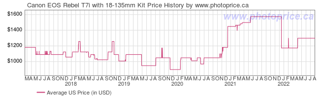 US Price History Graph for Canon EOS Rebel T7i with 18-135mm Kit