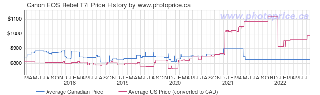 Price History Graph for Canon EOS Rebel T7i