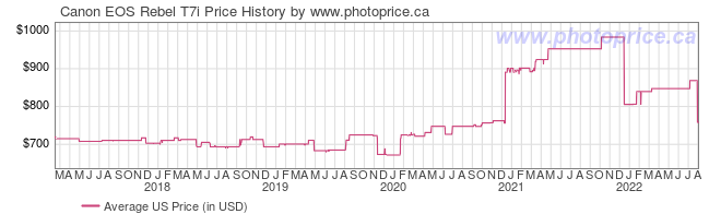 US Price History Graph for Canon EOS Rebel T7i