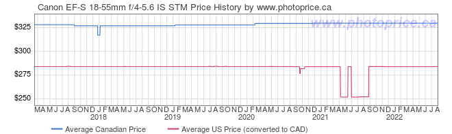 Price History Graph for Canon EF-S 18-55mm f/4-5.6 IS STM