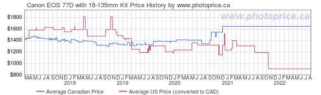 Price History Graph for Canon EOS 77D with 18-135mm Kit