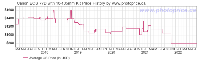 US Price History Graph for Canon EOS 77D with 18-135mm Kit