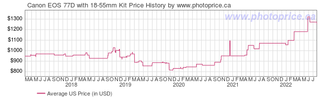 US Price History Graph for Canon EOS 77D with 18-55mm Kit