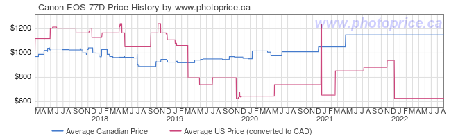 Price History Graph for Canon EOS 77D