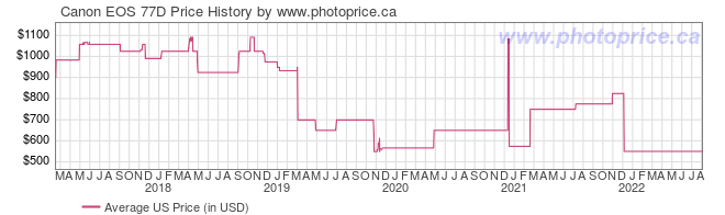 US Price History Graph for Canon EOS 77D