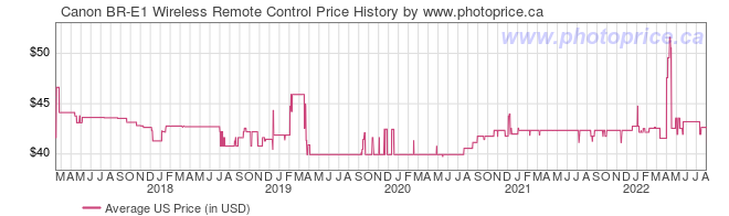 US Price History Graph for Canon BR-E1 Wireless Remote Control