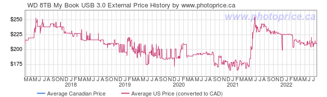 Price History Graph for WD 8TB My Book USB 3.0 External