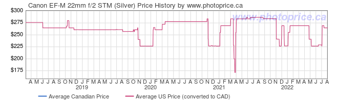Price History Graph for Canon EF-M 22mm f/2 STM (Silver)