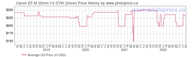 US Price History Graph for Canon EF-M 22mm f/2 STM (Silver)