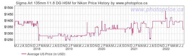 US Price History Graph for Sigma Art 135mm f/1.8 DG HSM for Nikon