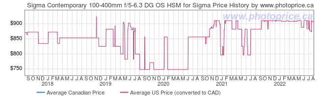 Price History Graph for Sigma Contemporary 100-400mm f/5-6.3 DG OS HSM for Sigma