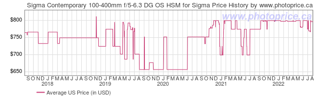 US Price History Graph for Sigma Contemporary 100-400mm f/5-6.3 DG OS HSM for Sigma