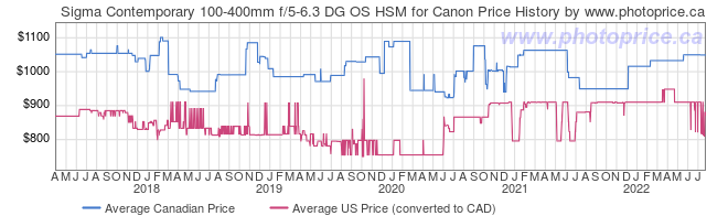 Price History Graph for Sigma Contemporary 100-400mm f/5-6.3 DG OS HSM for Canon