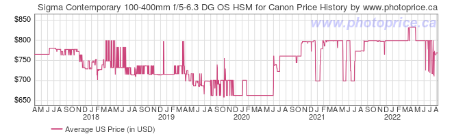 US Price History Graph for Sigma Contemporary 100-400mm f/5-6.3 DG OS HSM for Canon