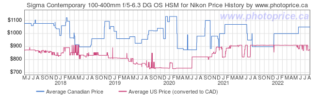 Price History Graph for Sigma Contemporary 100-400mm f/5-6.3 DG OS HSM for Nikon