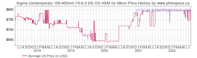 US Price History Graph for Sigma Contemporary 100-400mm f/5-6.3 DG OS HSM for Nikon