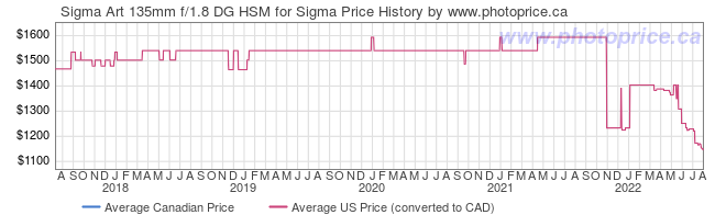 Price History Graph for Sigma Art 135mm f/1.8 DG HSM for Sigma