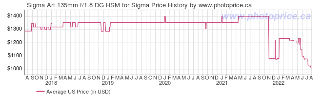 US Price History Graph for Sigma Art 135mm f/1.8 DG HSM for Sigma