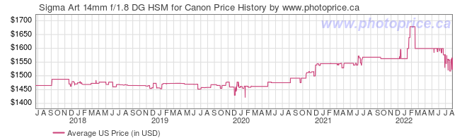 US Price History Graph for Sigma Art 14mm f/1.8 DG HSM for Canon